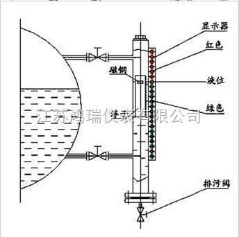产品展厅 电子电工仪器 物位仪表 磁翻转/板式液位计 hr-uhz-z3 磁翻